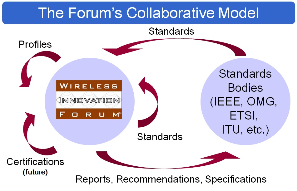 The Forum's Collaborative Model (Click for Larger View)