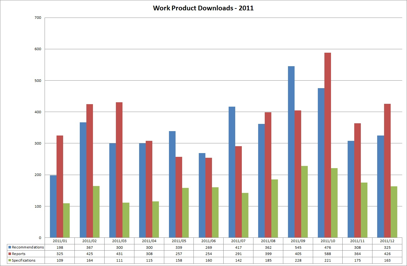 Work Product Downloads - 2011 (click for larger view)